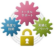 NTT-ATのネットワークセキュリティ対策ソリューションは、「長年の実績」と「技術とノウハウ」により、トータルサポートが可能というイメージ図