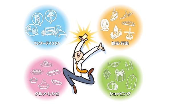 「POPITA」の利用シーン(エンターテインメント、観光・行楽、グルメ・レシピ、ショッピング