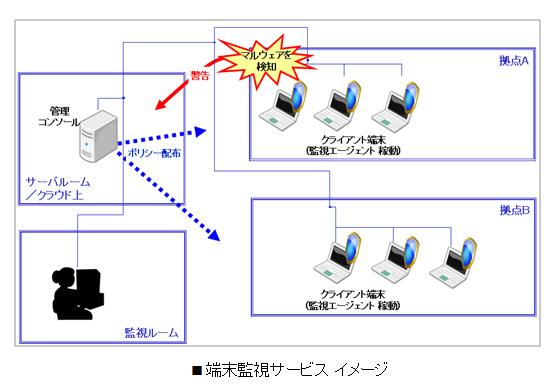 端末監視サービス イメージ