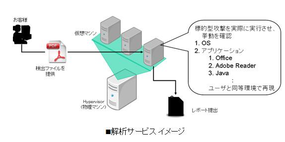 解析サービス イメージ