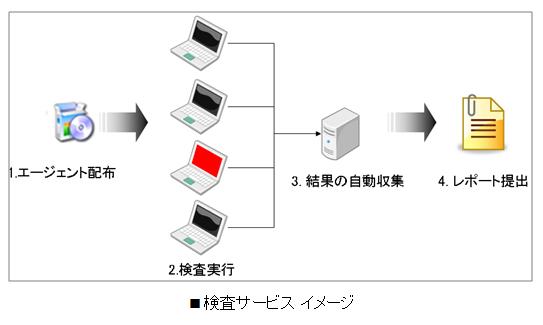 検査サービス イメージ