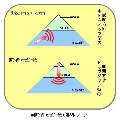 標的型攻撃対策の展開イメージ