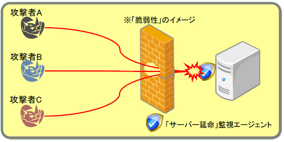 「サーバー延命ソリューション」による脆弱性攻撃の防御イメージ