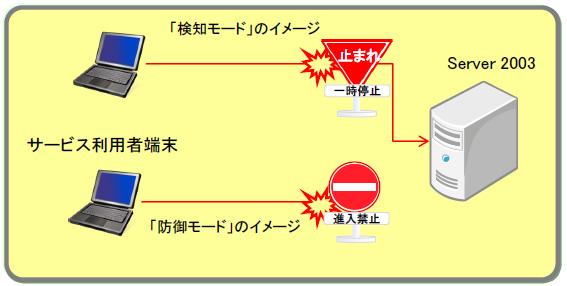 監視モードの利用イメージ