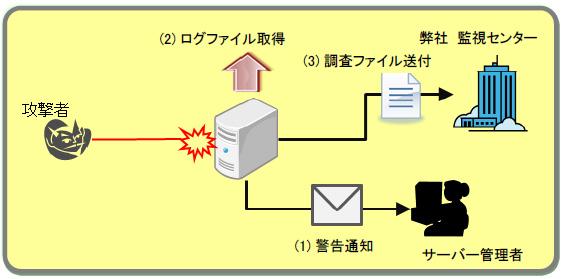調査支援ツール 動作イメージ
