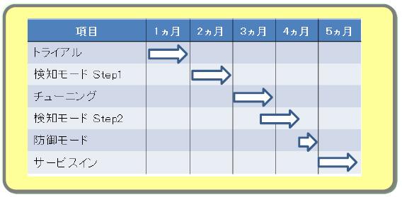 サーバー延命 導入スケジュール例