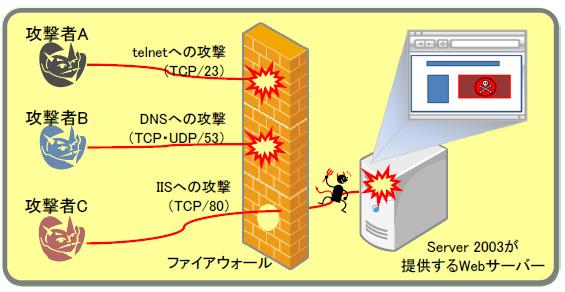 特定サービスへの攻撃 イメージ