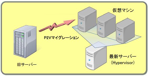 ハードウェア移行 イメージ