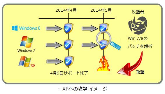 XPへの攻撃 イメージ