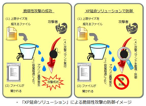 「XP延命ソリューション」による脆弱性攻撃の防御イメージ
