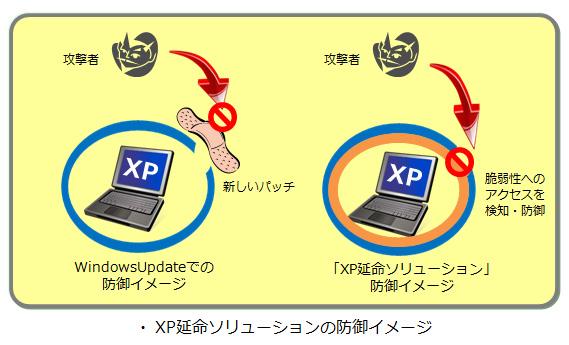 XP延命ソリューションの防御イメージ