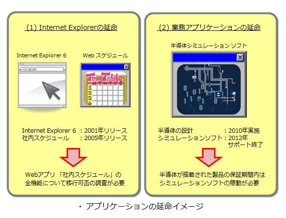 アプリケーションの延命イメージ