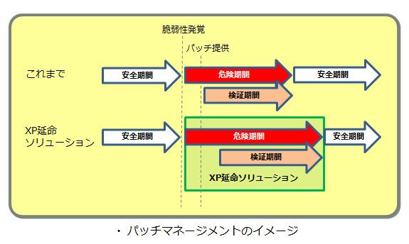パッチマネージメントのイメージ