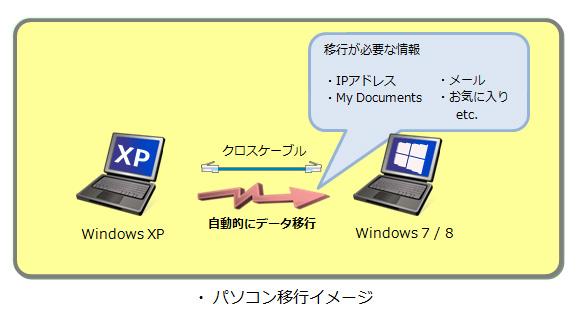 パソコン移行イメージ