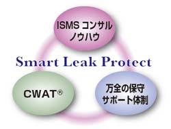 Smart Leak Protectは、「CWAT」と「NTT-ATのISMSコンサルノウハウ」と「万全の保守サポート体制」によって提供される情報漏洩対策ソリューションサービスであることを示す図