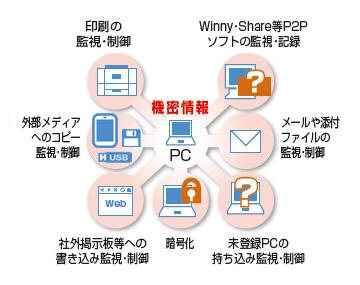 Smart Leak Protectが提供する「印刷の監視・制御」、「外部メディアへのコピー監視・制御」、「社外掲示板等への書き込み監視・制御」、「暗号化」、「未登録PCの持ち込み監視・制御」「メールや添付ファイルの監視・制御」、「Winny・Share等P2Pソフトの監視・記録」を利用することで、情報漏洩の防衛策と対処策を盛り込むことができるという図