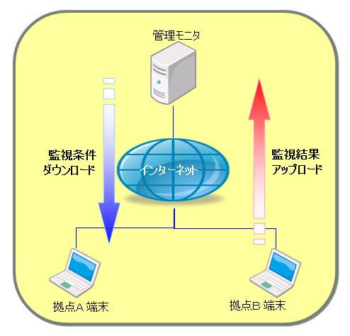ASPサービスを利用して、拠点端末から管理モニタへ監視条件をダウンロードしたり、監視結果をアップロードできることを示した図