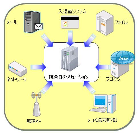 メール、ネットワーク、無線AP、SLP(端末監視)、プロキシ、ファイル、入退室システムなどのログを一括管理できることを示した図
