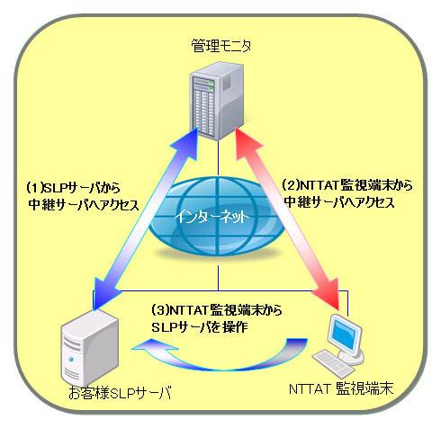 トラブル発生時には、お客様オフィスのSmart Leak Protectサーバへリモート接続して緊急支援を行うことを示した図