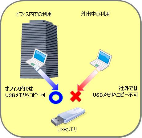 Smart Leak Protectでは、オフィス内と外出先とでUSBメモリの出力監視条件を変更できることを示した図