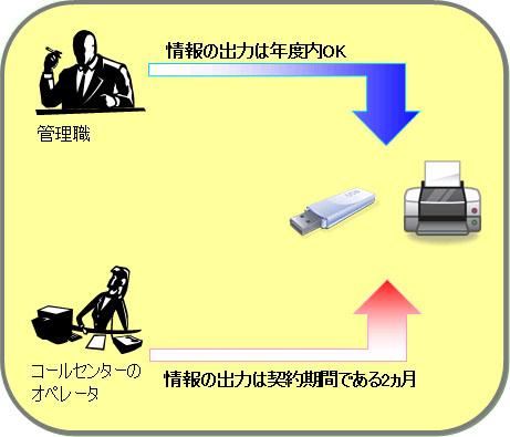 Smart Leak Protectでは、USBメモリやプリンタの利用を、契約期間が2か月の社員に対しては2か月間、正社員に対しては1年間などとして監視条件を設定できることを示す図