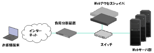 負荷分散装置と併用