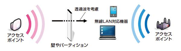 無線LANエリアシミュレーションのイメージ